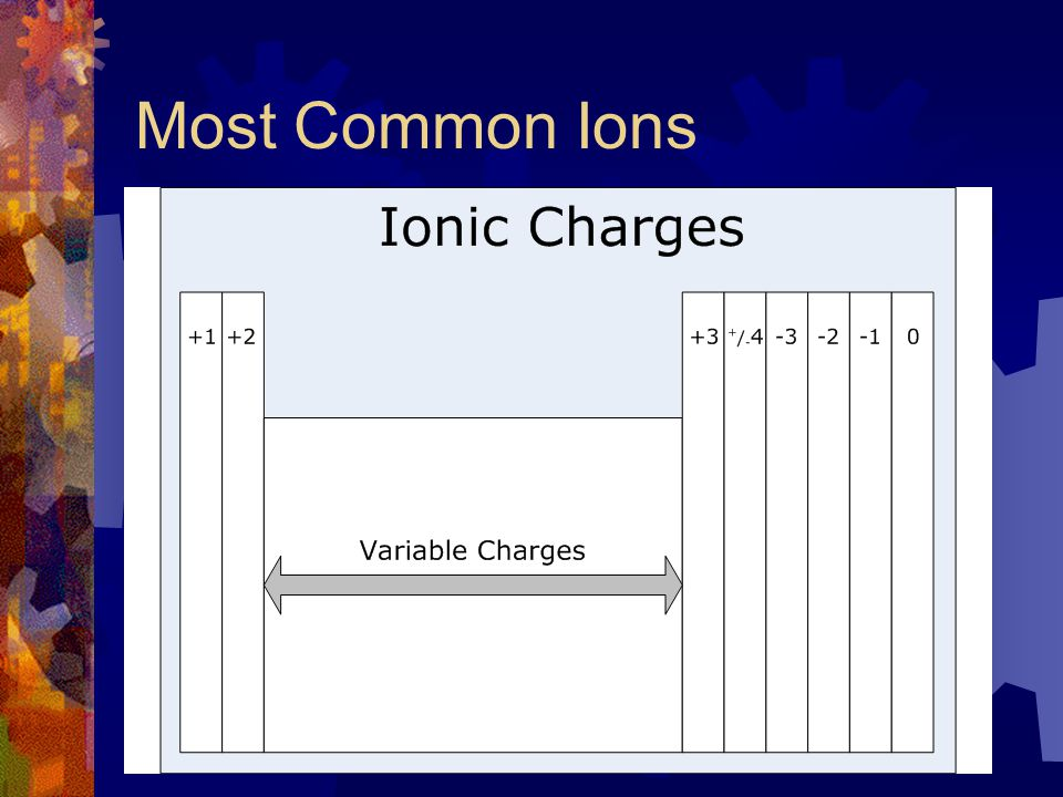 Most Common Ions