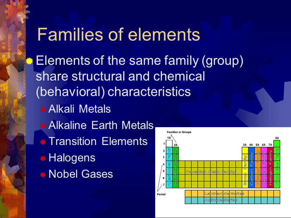 Families of elements Elements of the same family (group) share structural and chemical (behavioral) characteristics.