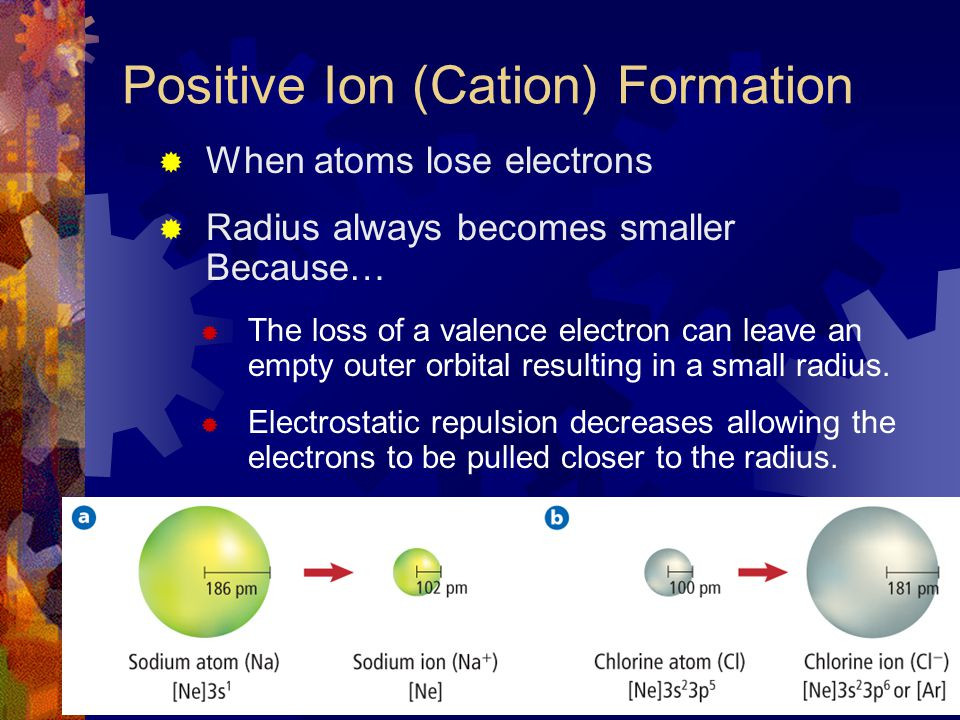 Positive Ion (Cation) Formation