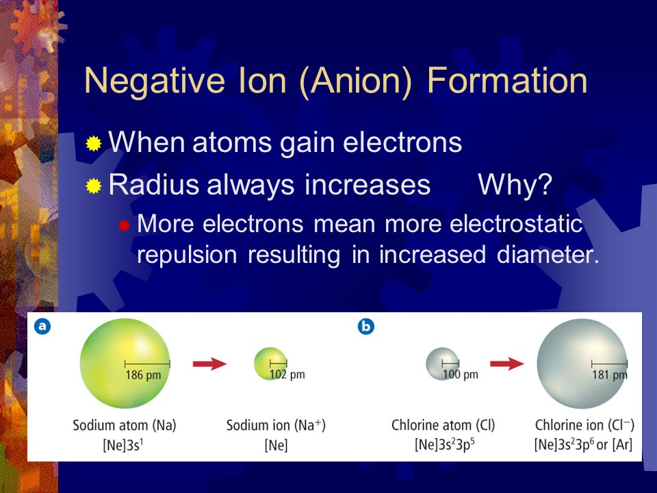 Negative Ion (Anion) Formation