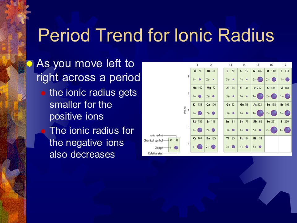 Period Trend for Ionic Radius