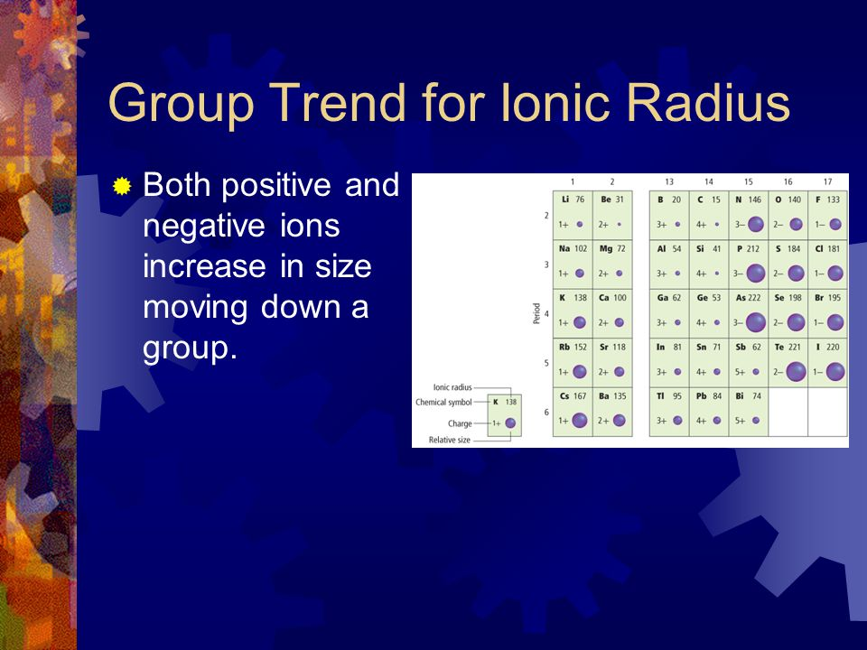 Group Trend for Ionic Radius