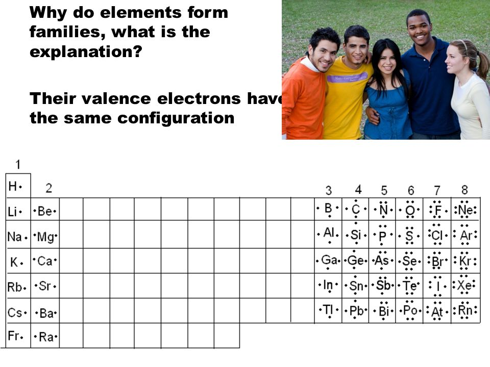 Why do elements form families, what is the explanation