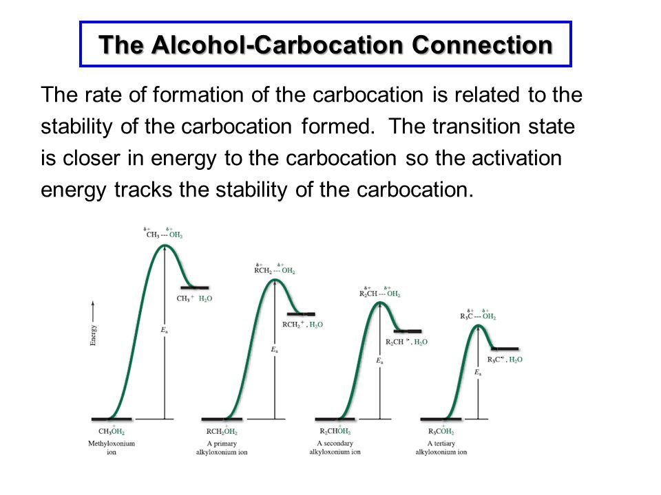 The Alcohol-Carbocation Connection