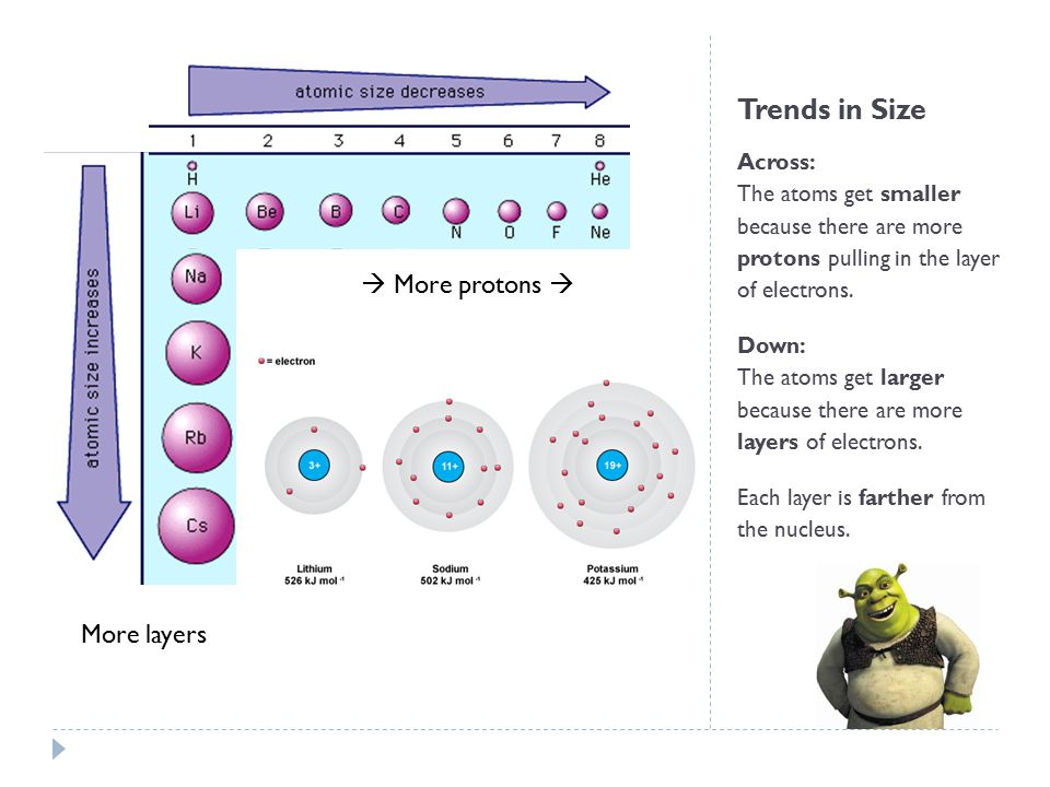 Trends in Size  More protons  More layers