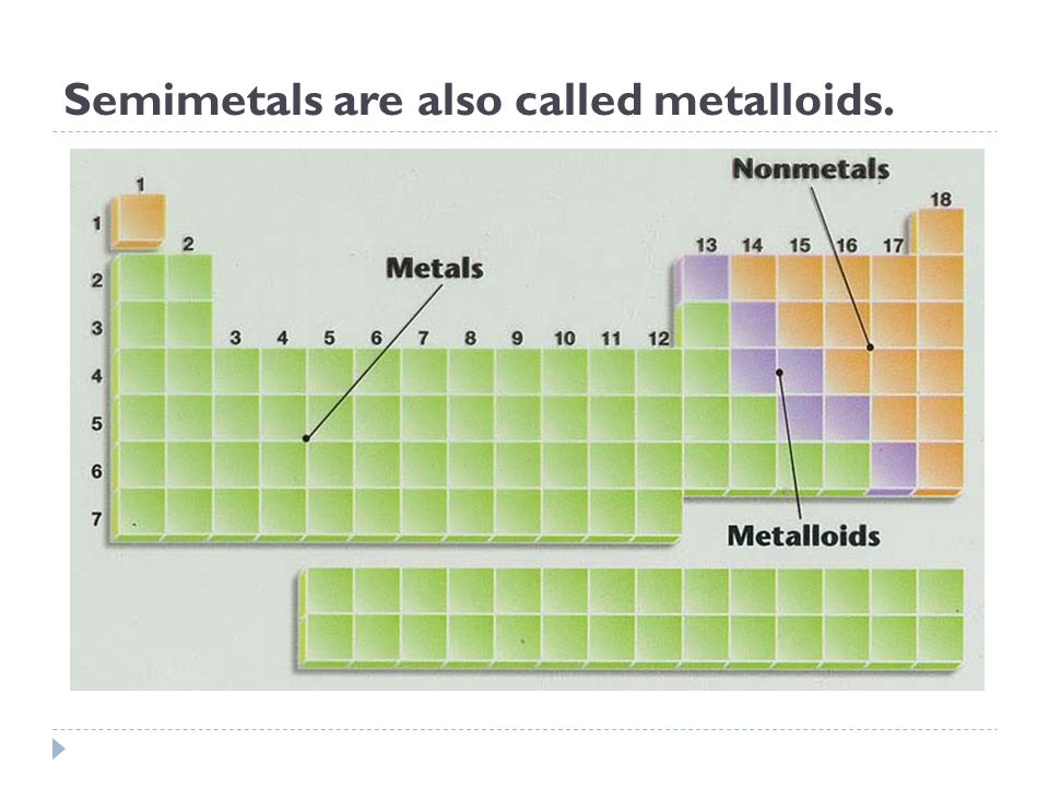 Semimetals are also called metalloids.