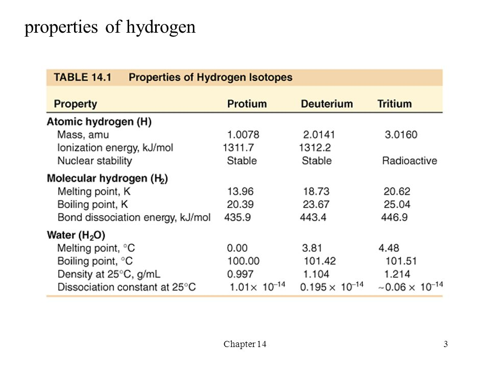 properties of hydrogen