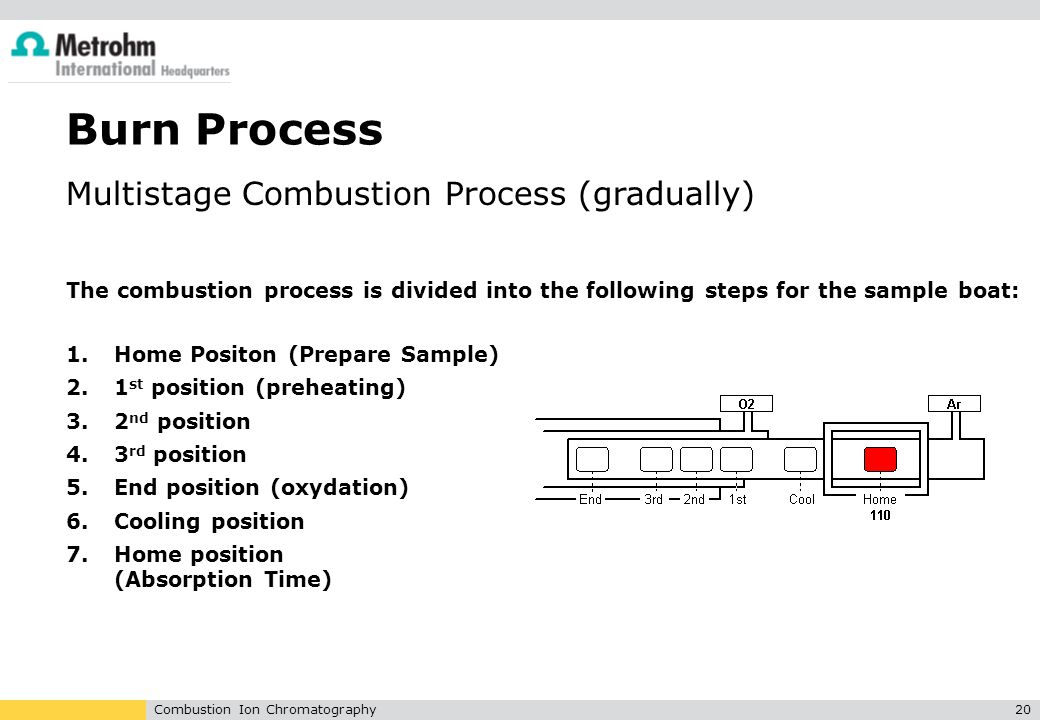 Burn Process Multistage Combustion Process (gradually)