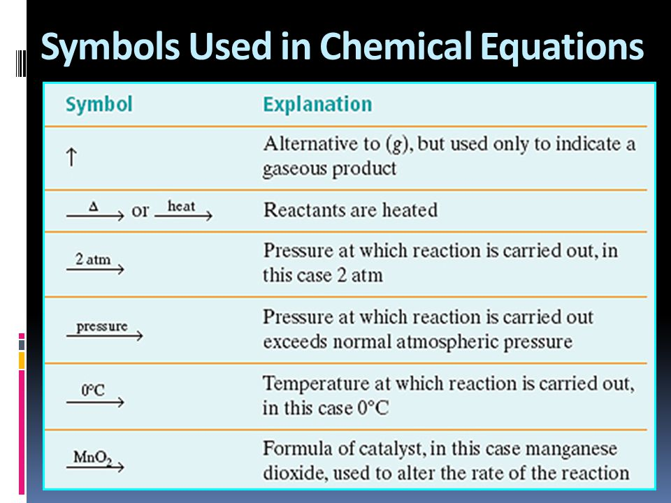 Symbols Used in Chemical Equations