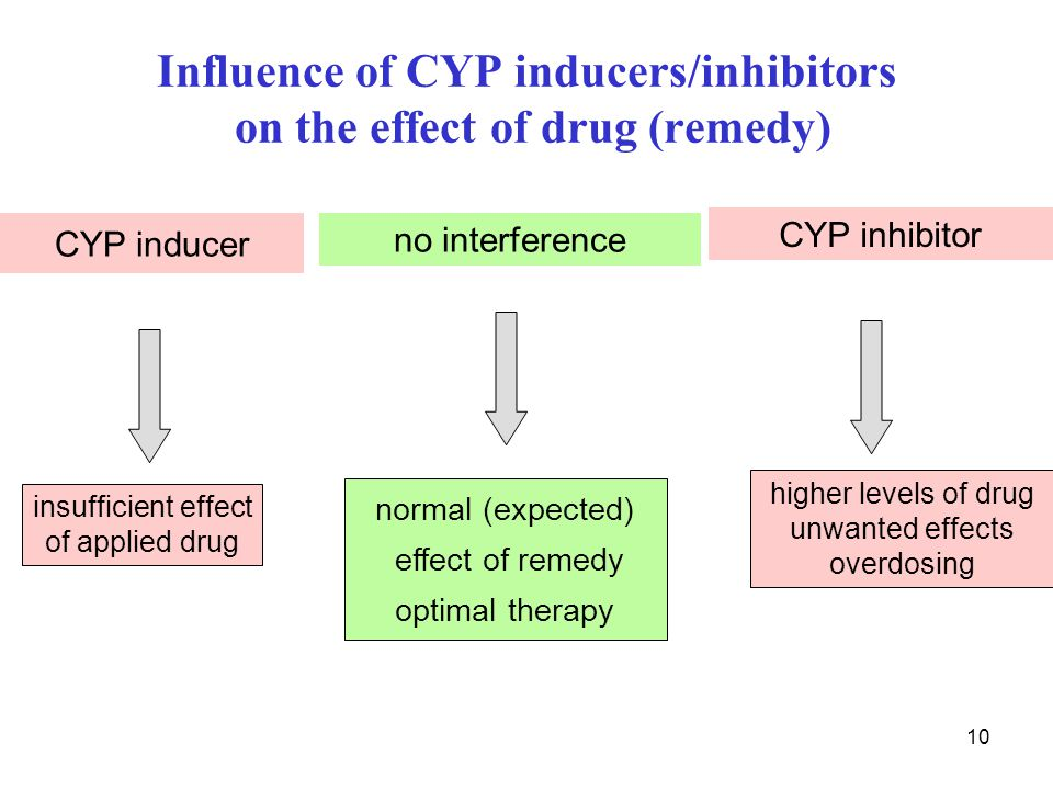 Influence of CYP inducers/inhibitors on the effect of drug (remedy)
