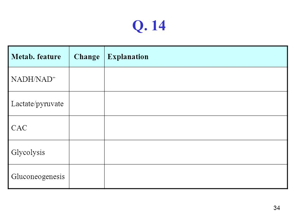 Q. 14 Metab. feature Change Explanation NADH/NAD+ Lactate/pyruvate CAC
