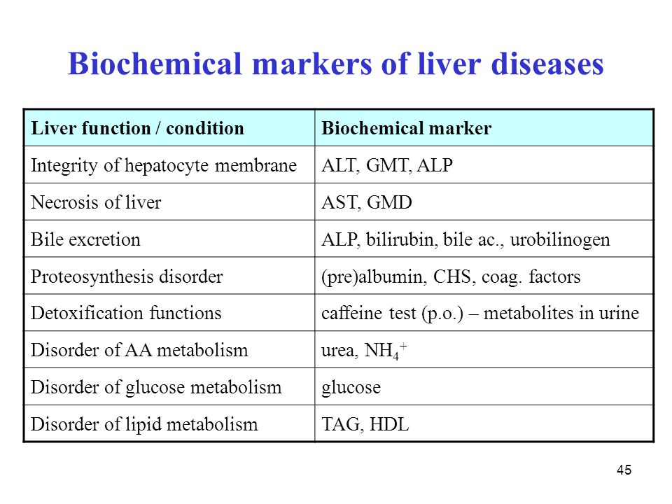Biochemical markers of liver diseases