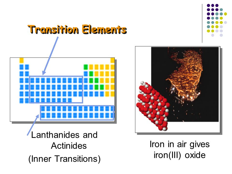 Transition Elements Lanthanides and Actinides