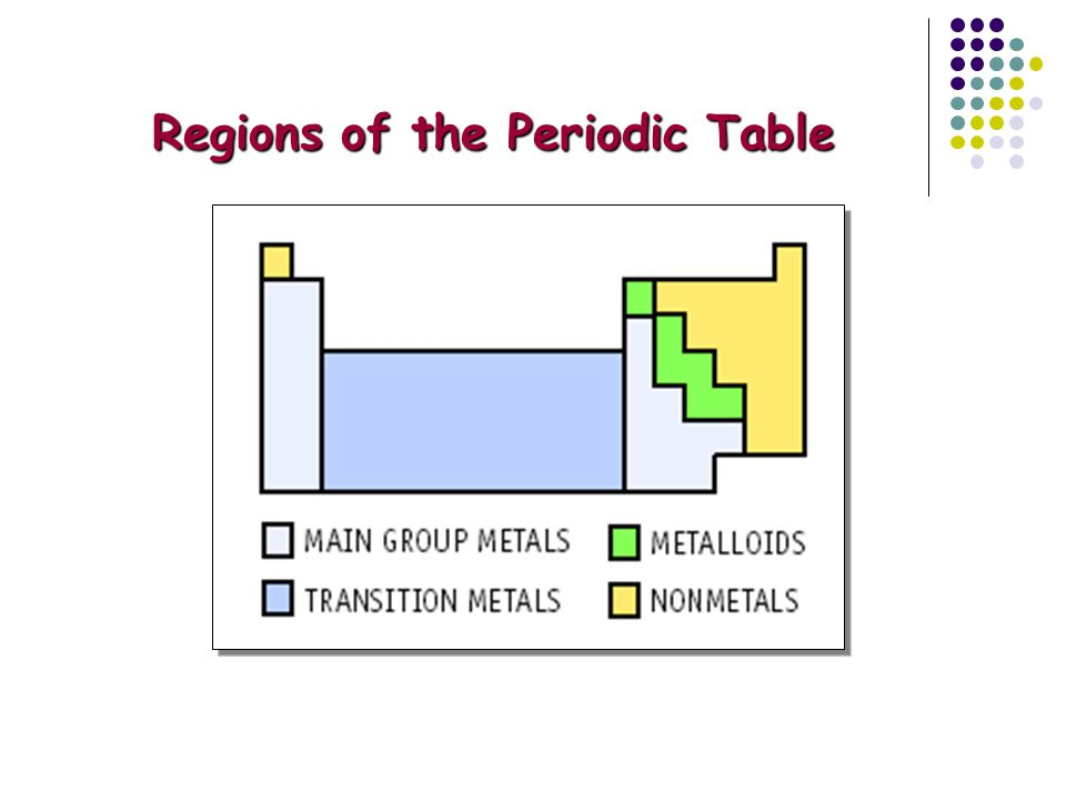 Regions of the Periodic Table