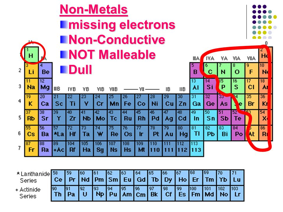 Non-Metals missing electrons Non-Conductive NOT Malleable Dull