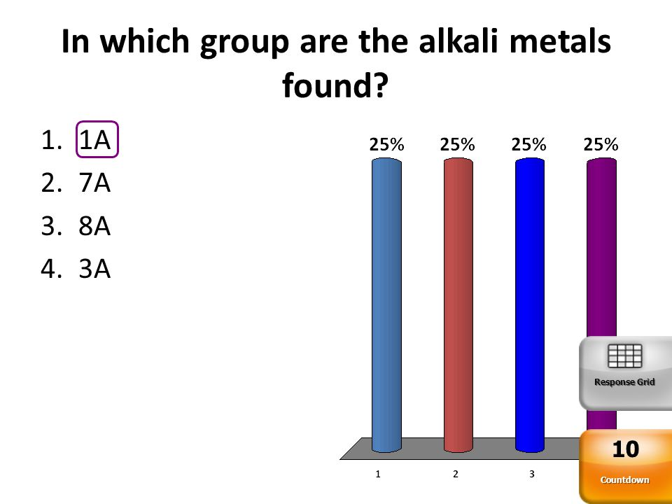In which group are the alkali metals found