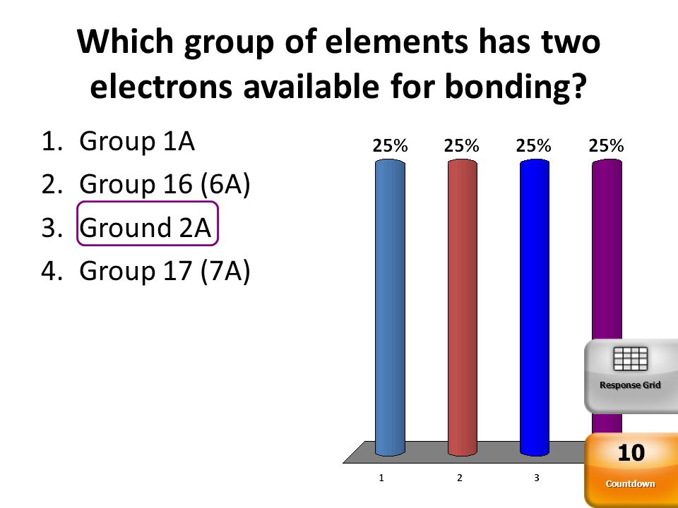 Which group of elements has two electrons available for bonding