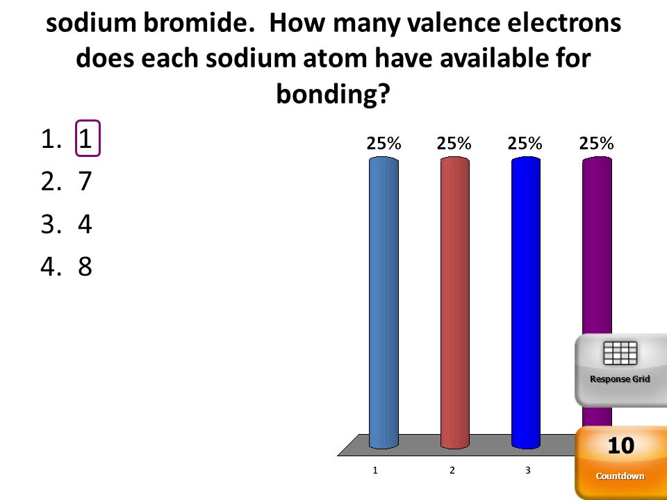 Sodium reacts with bromine to form sodium bromide