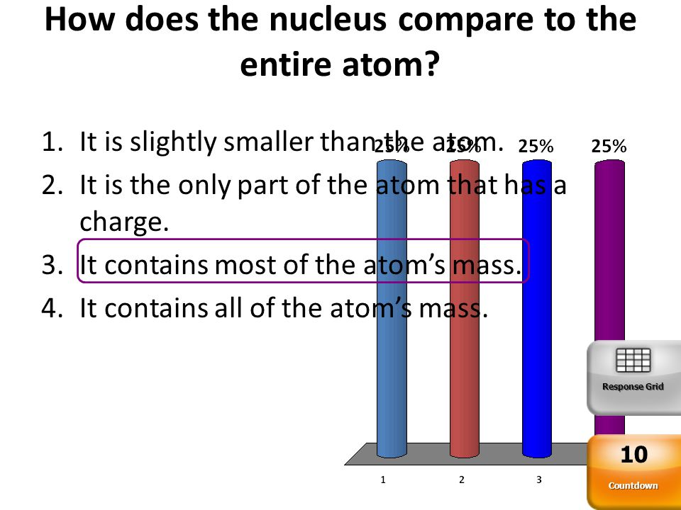 How does the nucleus compare to the entire atom