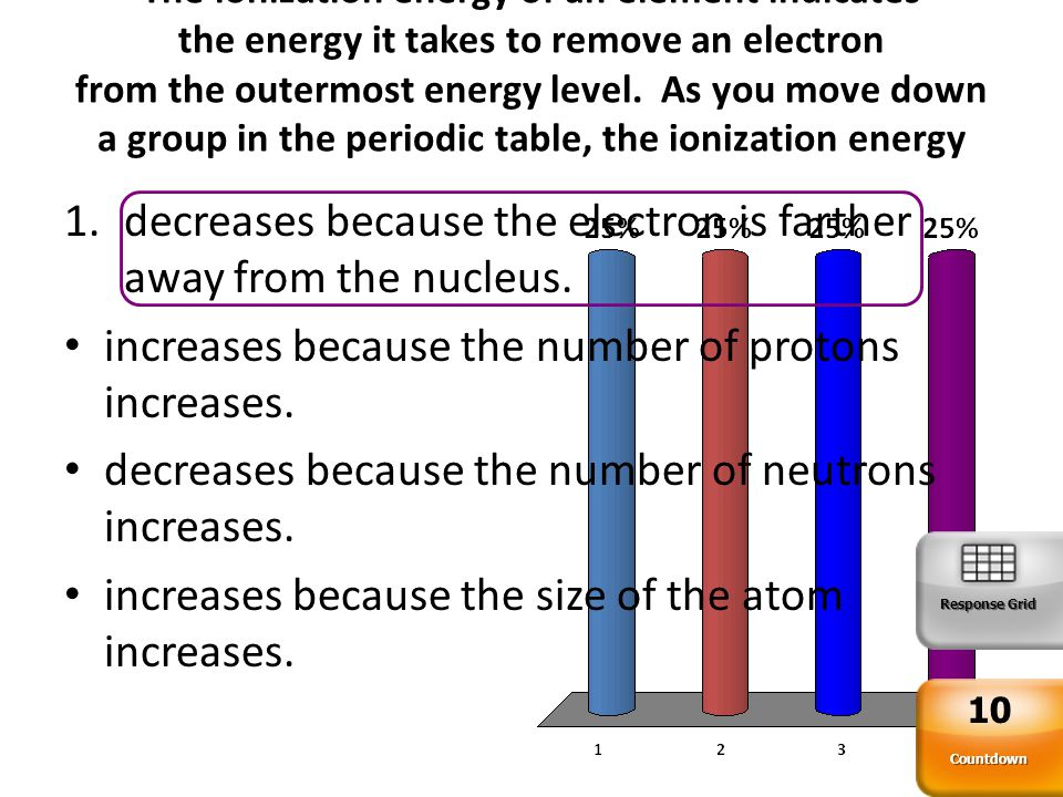 decreases because the electron is farther away from the nucleus.