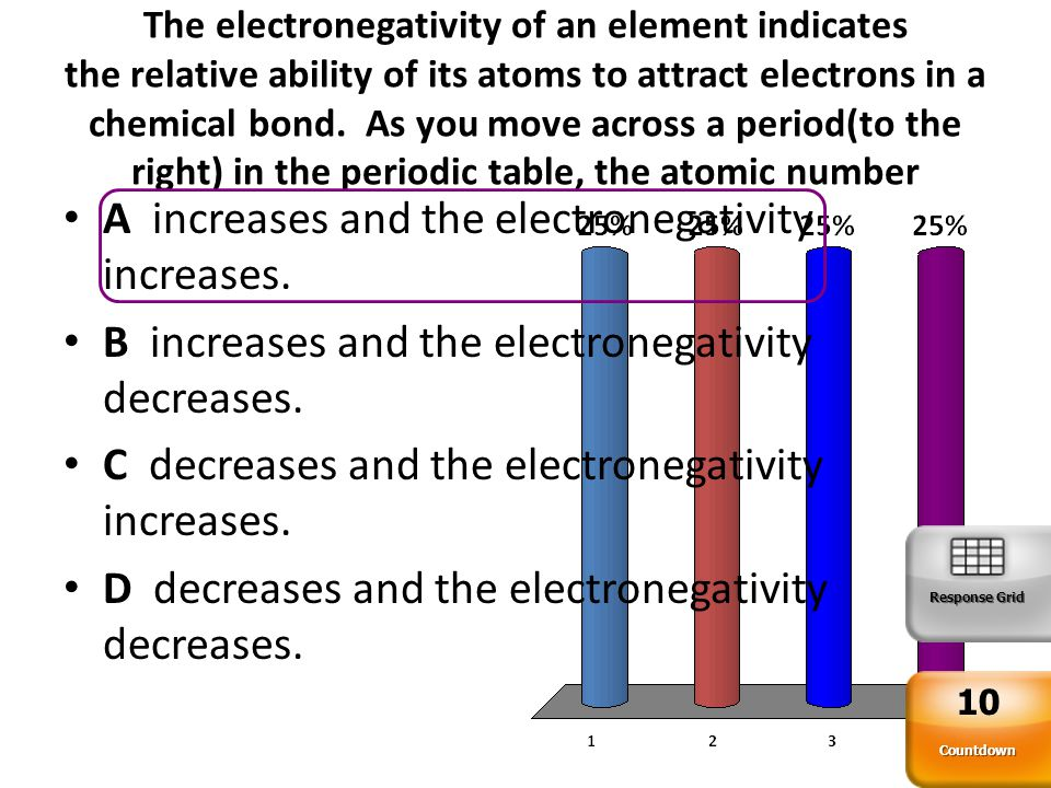 A increases and the electronegativity increases.