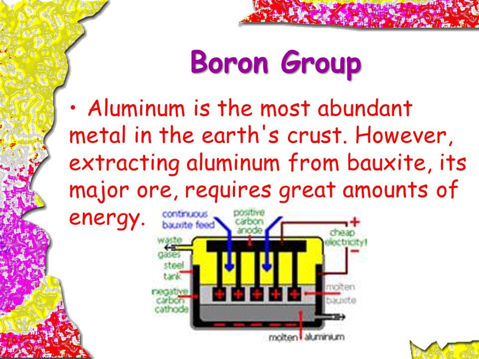 Boron Group