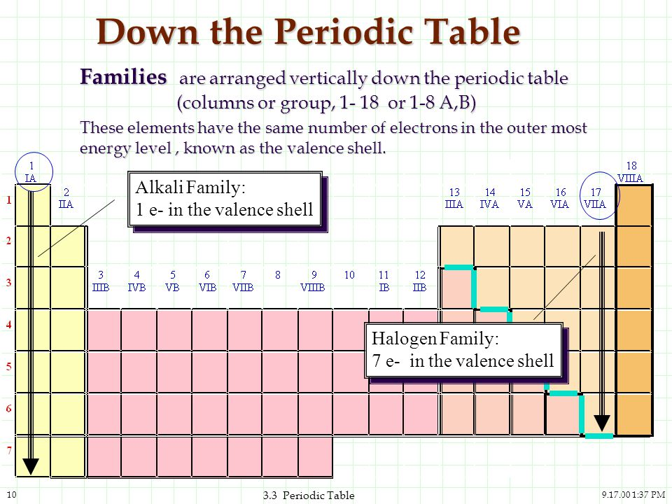 The periodic table and the elements ppt video online download down the periodic table urtaz Choice Image