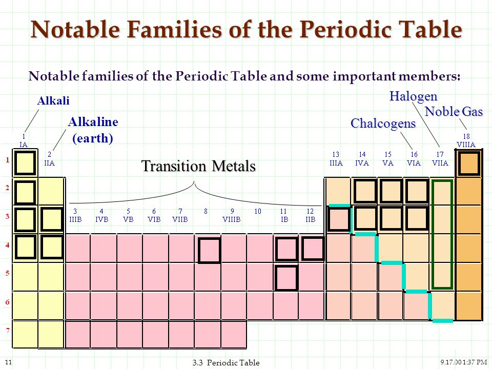 Notable Families of the Periodic Table