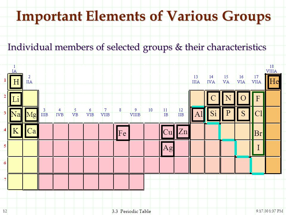 Important Elements of Various Groups