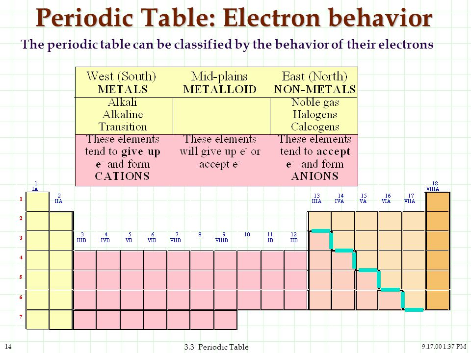 Periodic Table: Electron behavior
