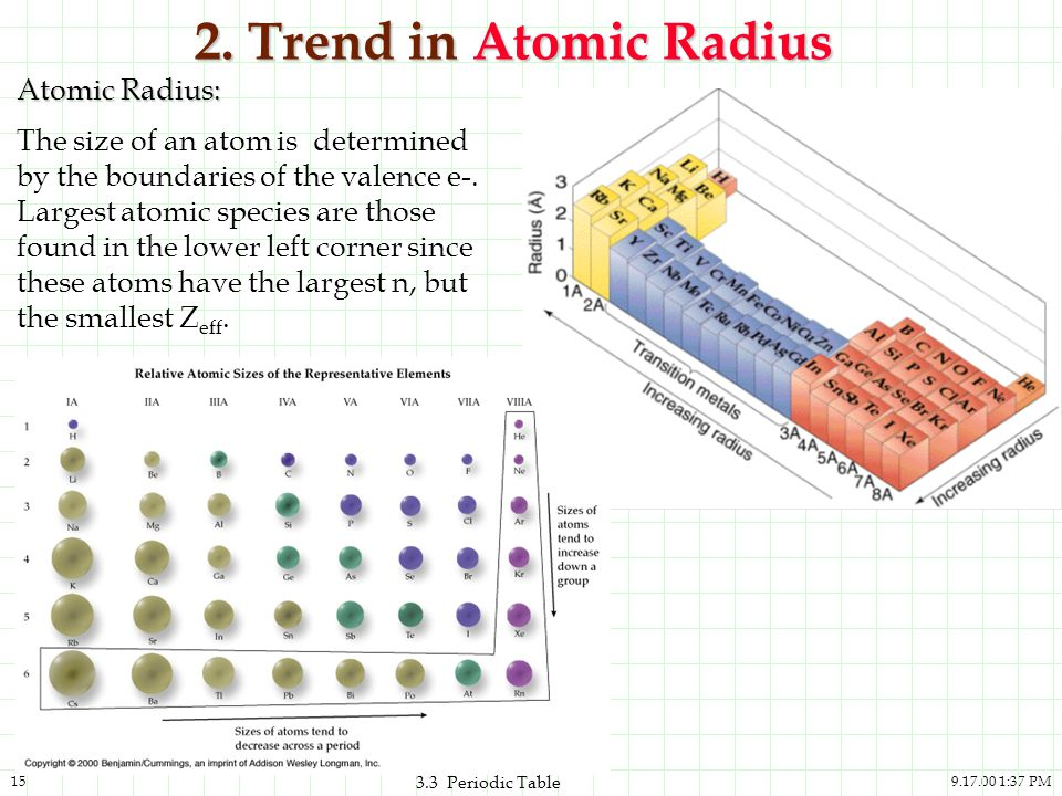 The periodic table and the elements ppt video online download trend in atomic radius atomic radius urtaz Gallery