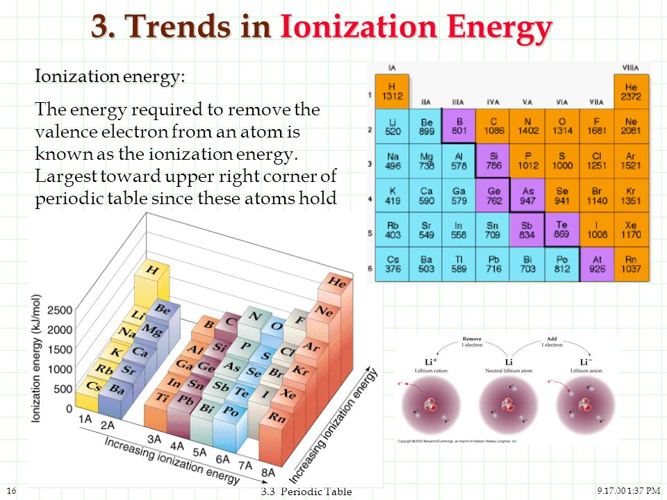 3. Trends in Ionization Energy