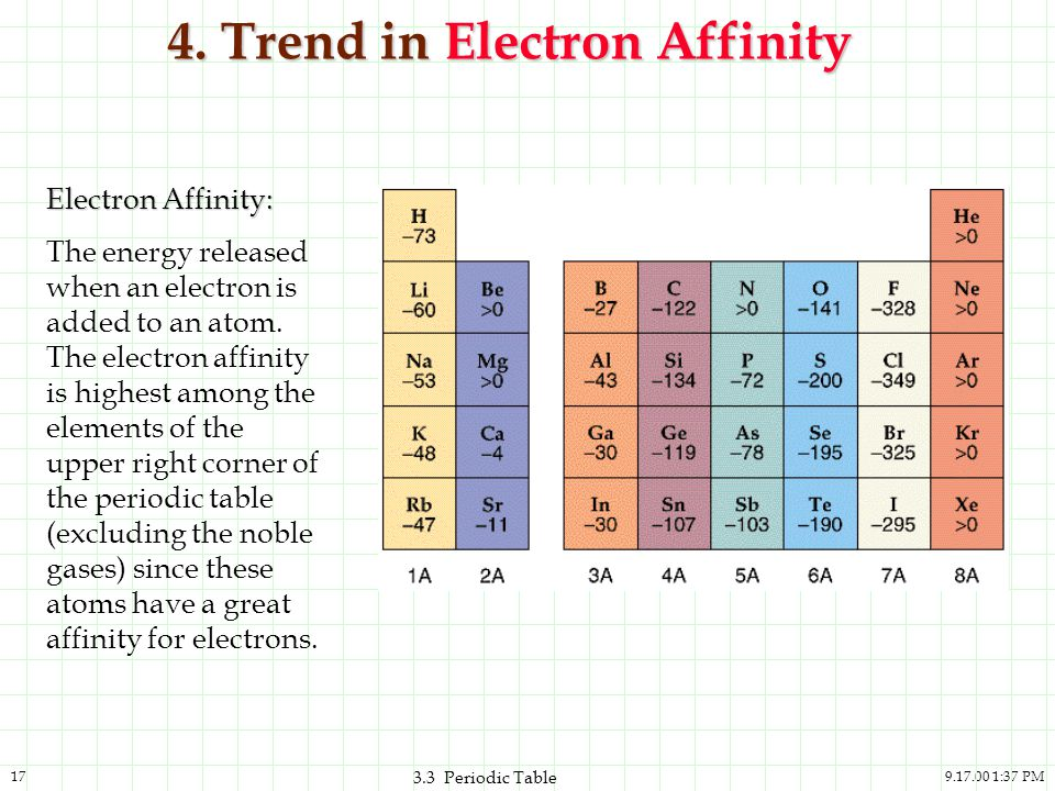 4. Trend in Electron Affinity