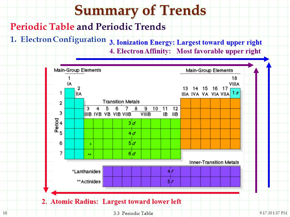 Summary of Trends Periodic Table and Periodic Trends