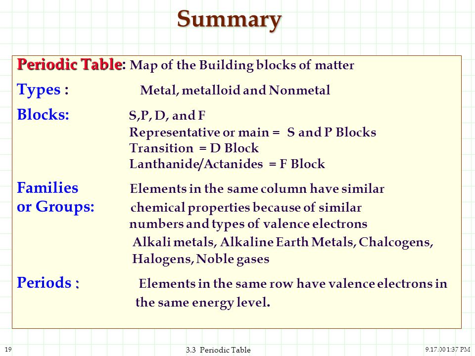 Summary Periodic Table: Map of the Building blocks of matter