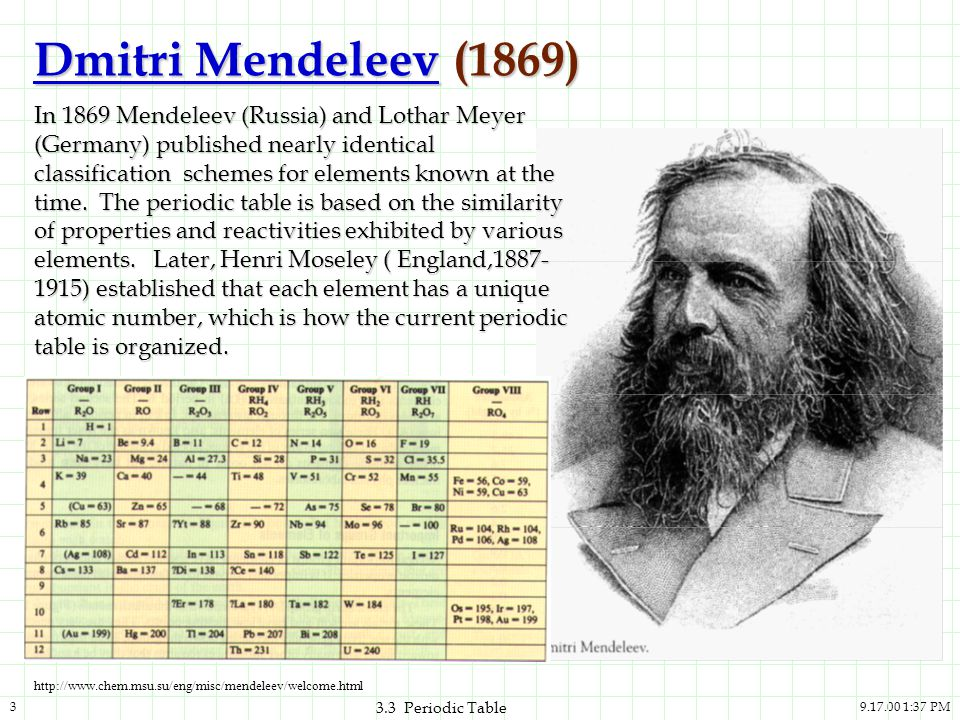 Dmitri Mendeleev (1869)