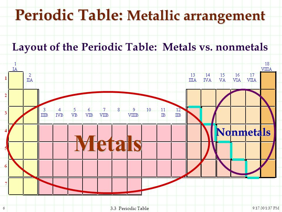 Periodic Table: Metallic arrangement
