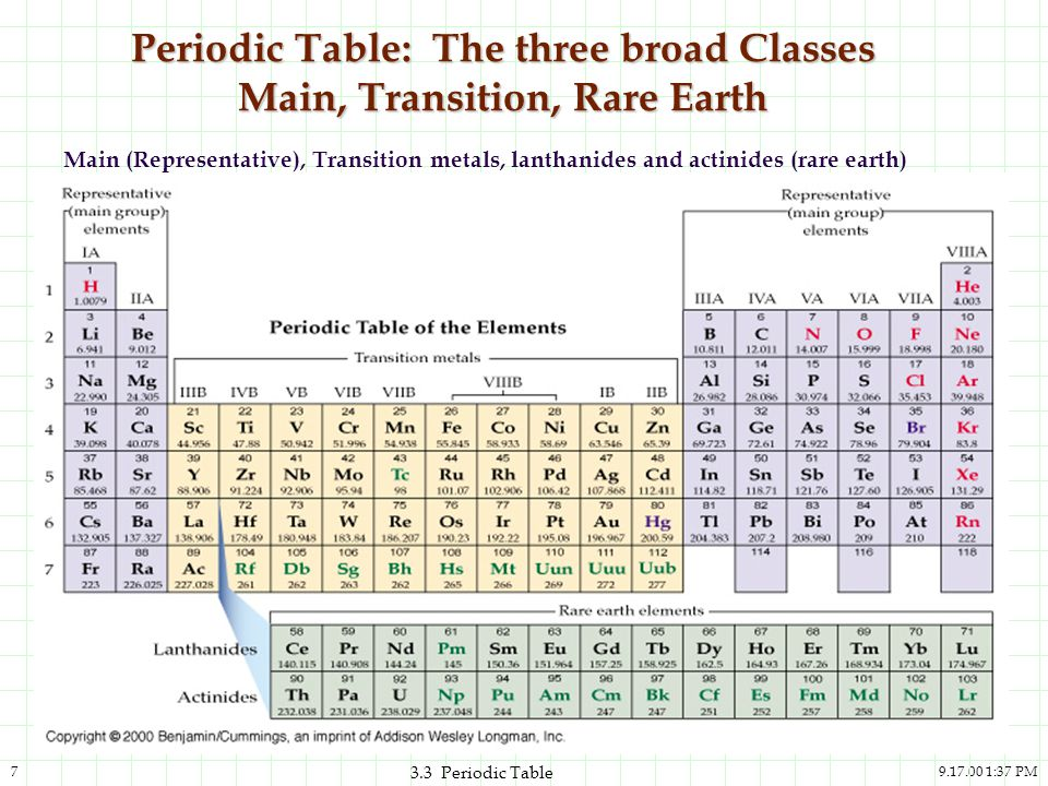 Periodic Table: The three broad Classes Main, Transition, Rare Earth