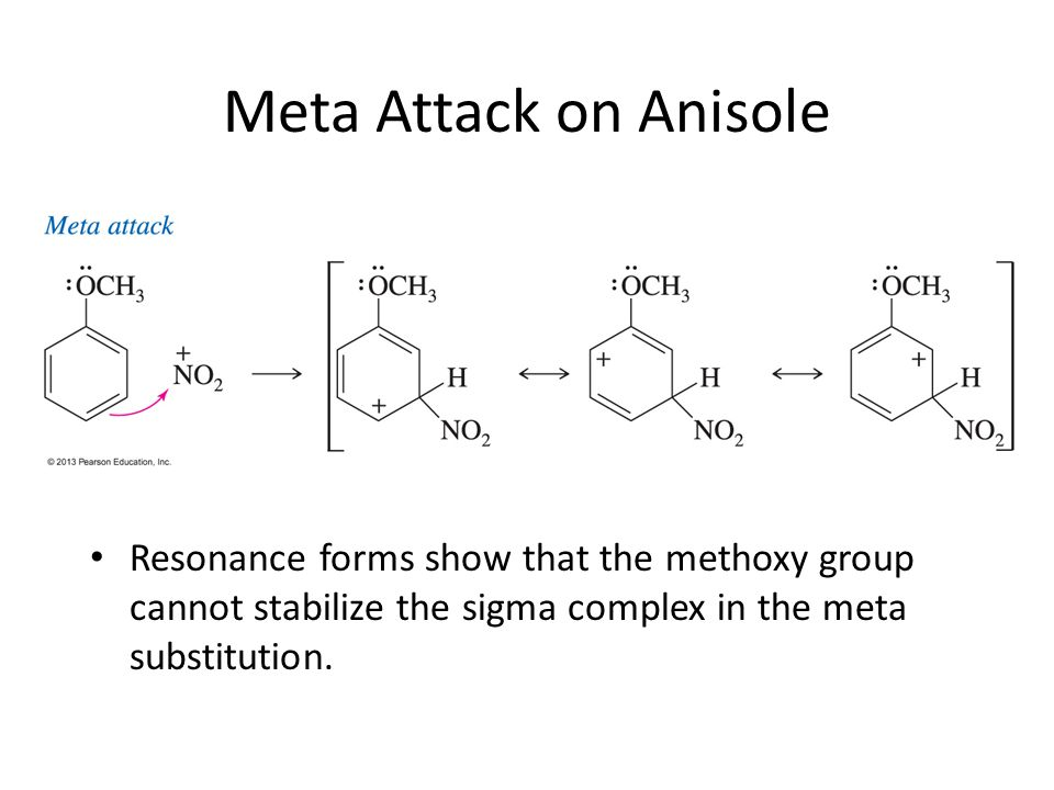 Meta Attack on Anisole Resonance forms show that the methoxy group cannot stabilize the sigma complex in the meta substitution.