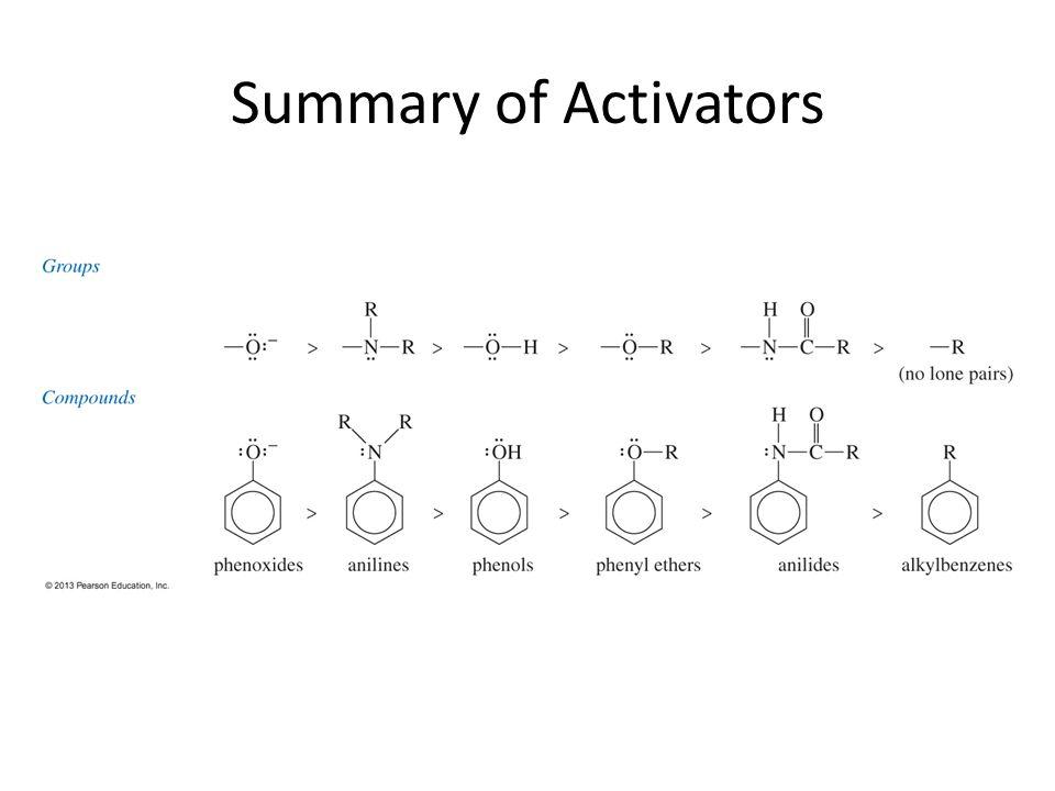 Summary of Activators