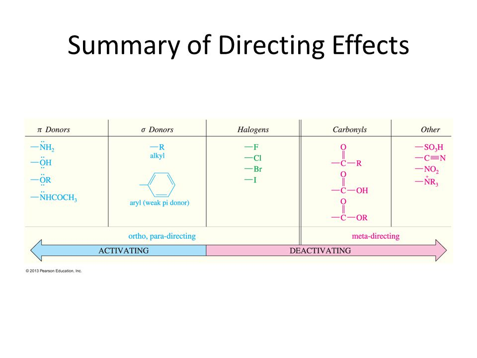 Summary of Directing Effects