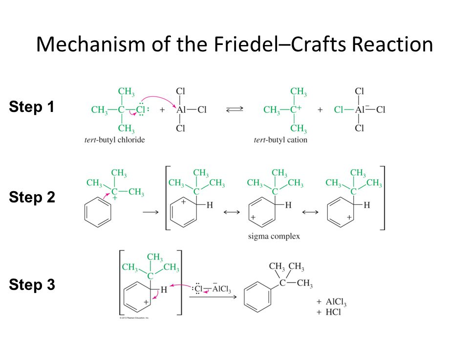 Mechanism of the Friedel–Crafts Reaction