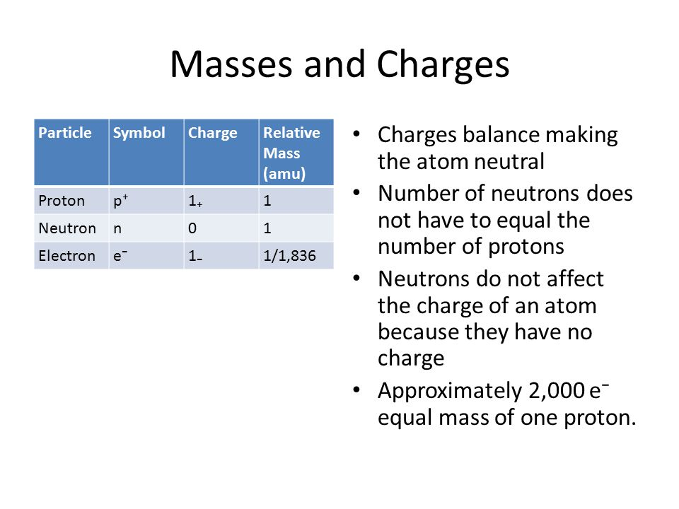 Masses and Charges Charges balance making the atom neutral