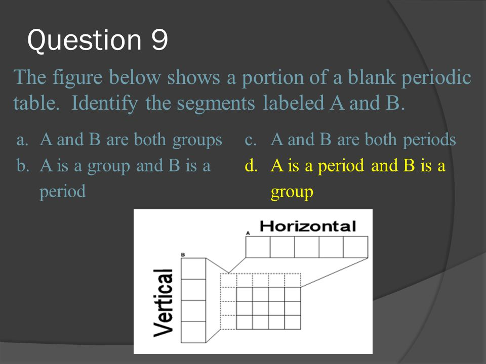 Question 9 The figure below shows a portion of a blank periodic table. Identify the segments labeled A and B.