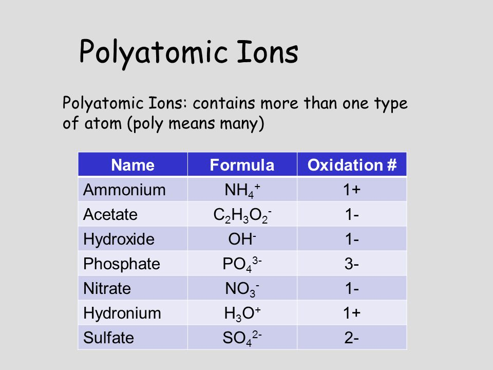 Polyatomic Ions Polyatomic Ions: contains more than one type of atom (poly means many) Name. Formula.