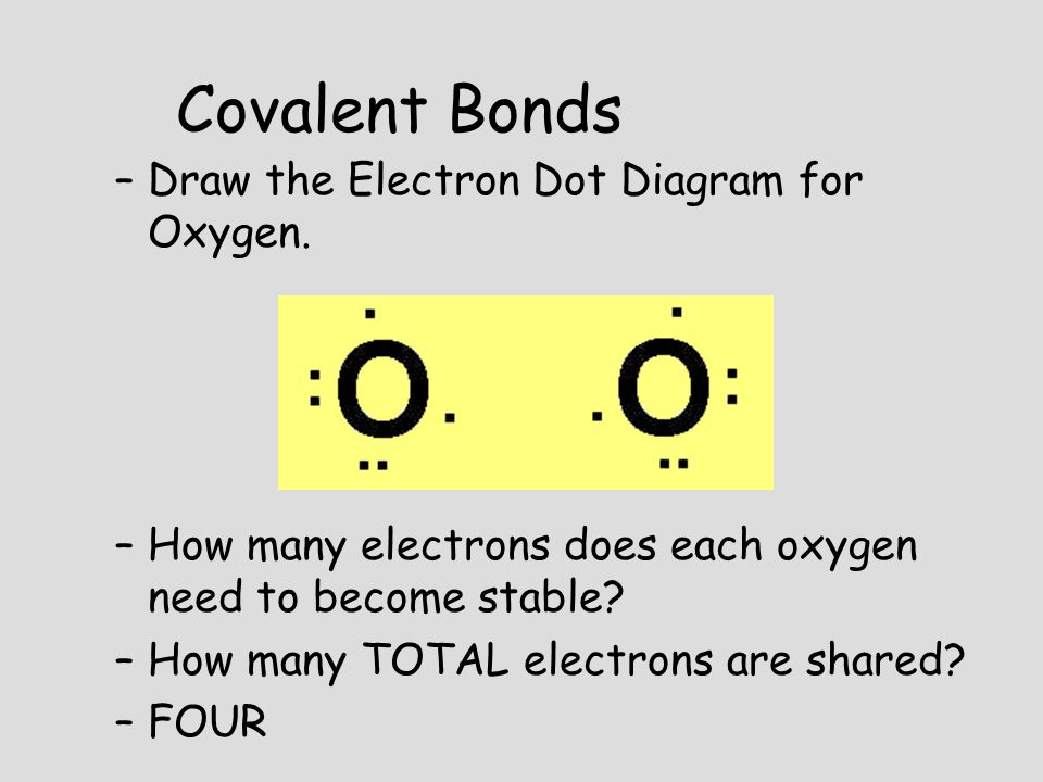 Covalent Bonds Draw the Electron Dot Diagram for Oxygen.