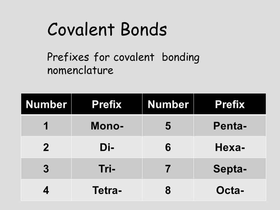 Covalent Bonds Prefixes for covalent bonding nomenclature Number