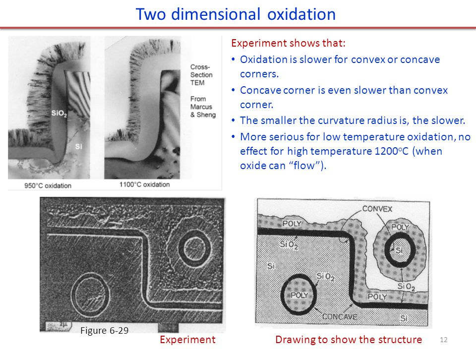 Two dimensional oxidation