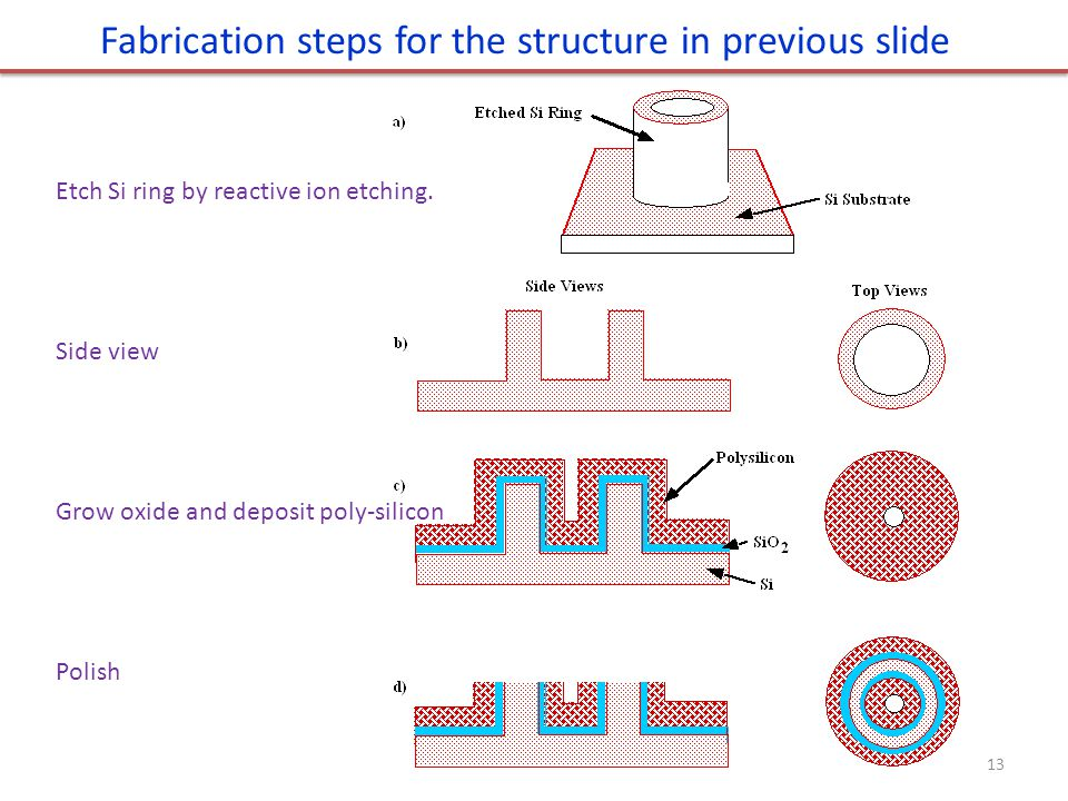 Fabrication steps for the structure in previous slide