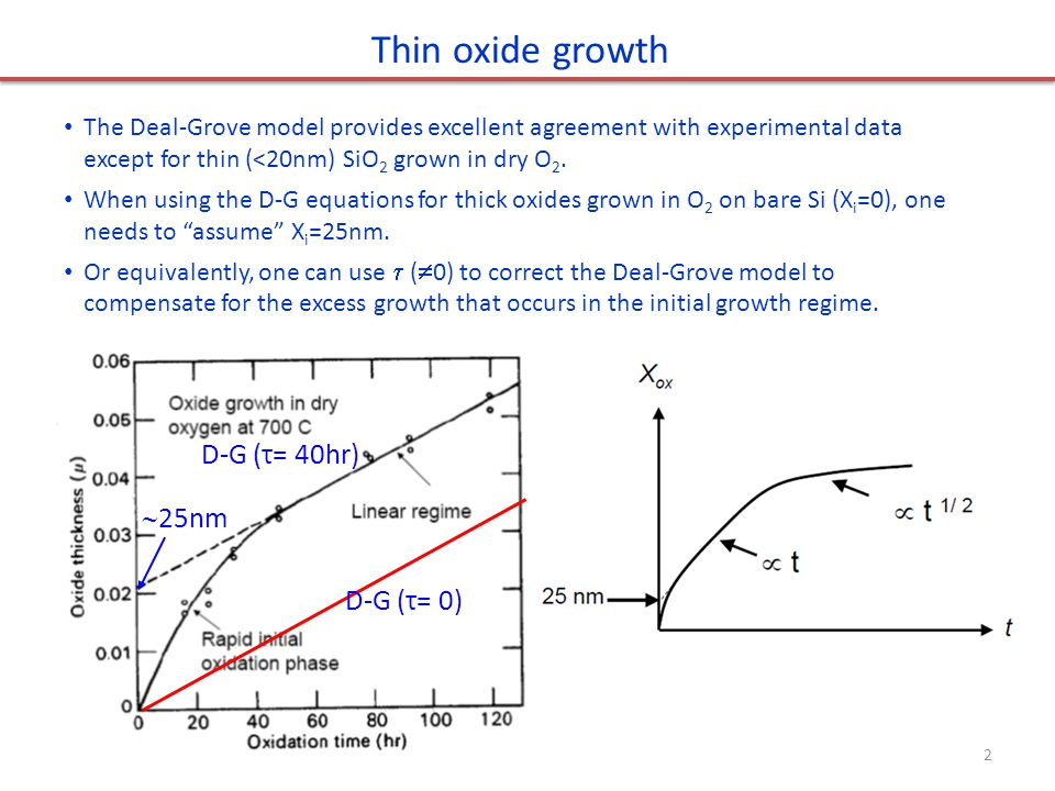 Thin oxide growth D-G (τ= 40hr) 25nm D-G (τ= 0)